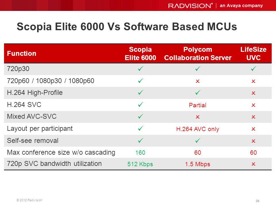 Scopia Elite 6000 Vs Software Based MCUs
