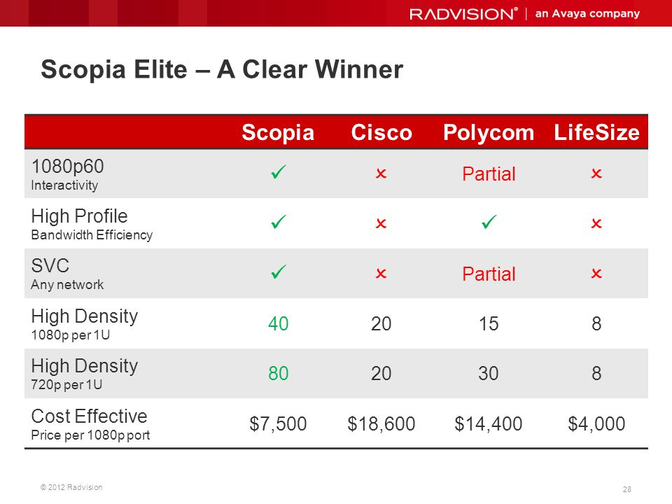 Scopia Elite – A Clear Winner