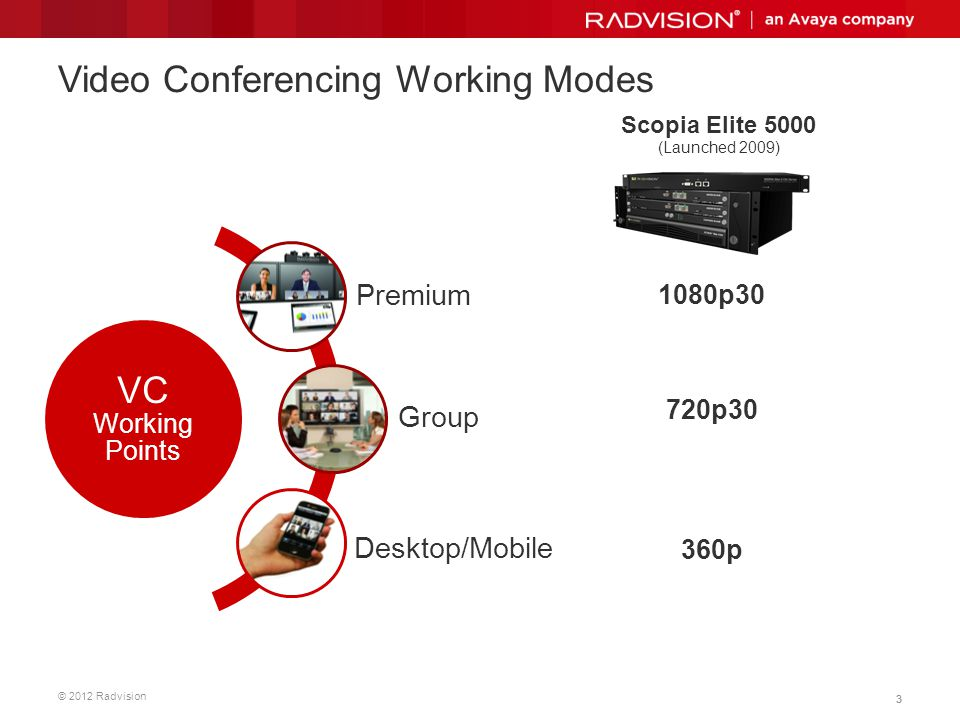 Video Conferencing Working Modes