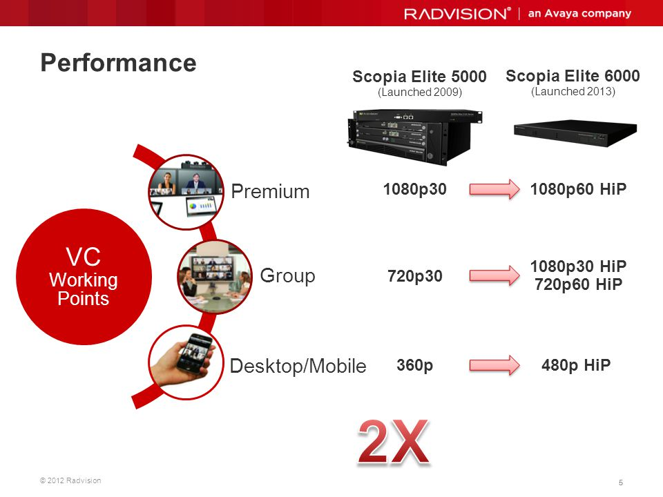 2X Performance VC Working Points Premium Group Desktop/Mobile