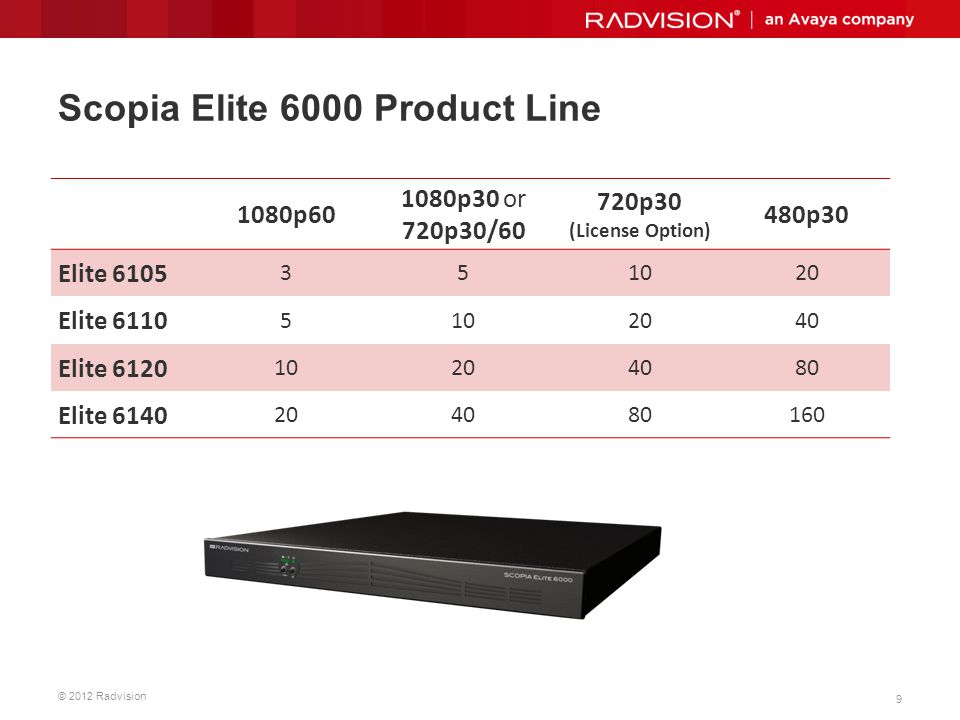 Scopia Elite 6000 Product Line