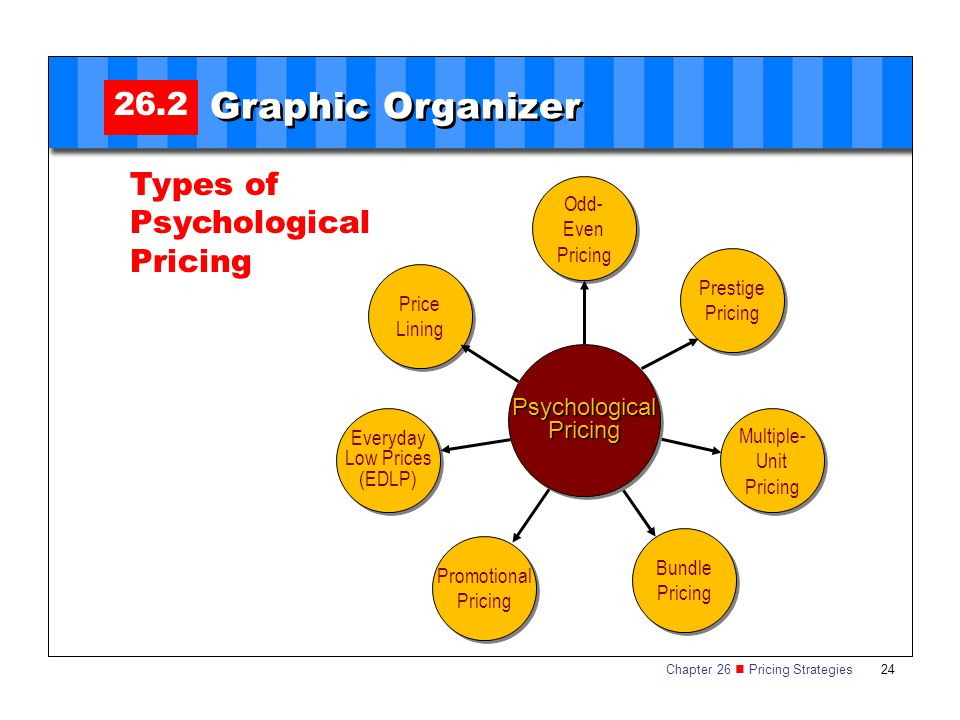 Graphic Organizer 26.2 Types of Psychological Pricing Psychological