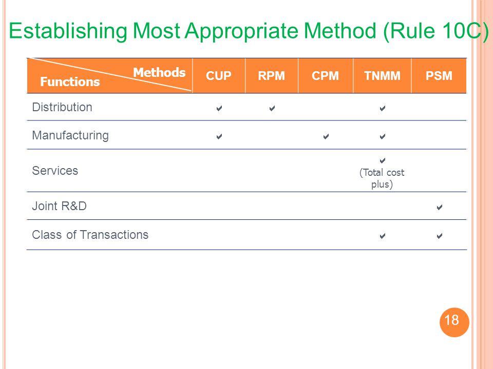 Establishing Most Appropriate Method (Rule 10C)