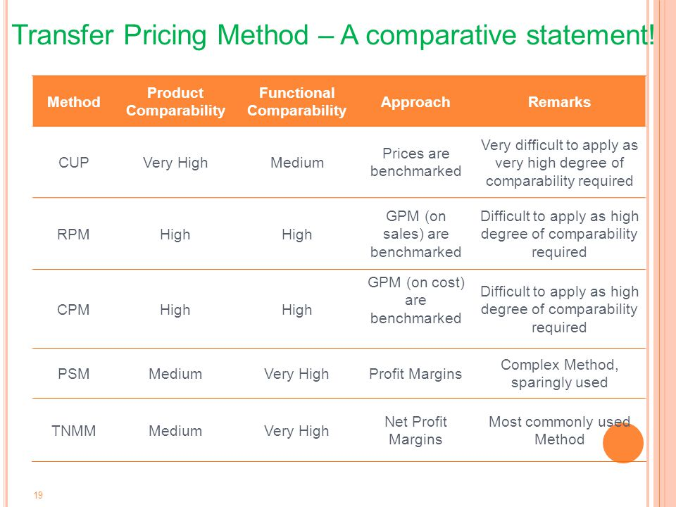 Product Comparability Functional Comparability