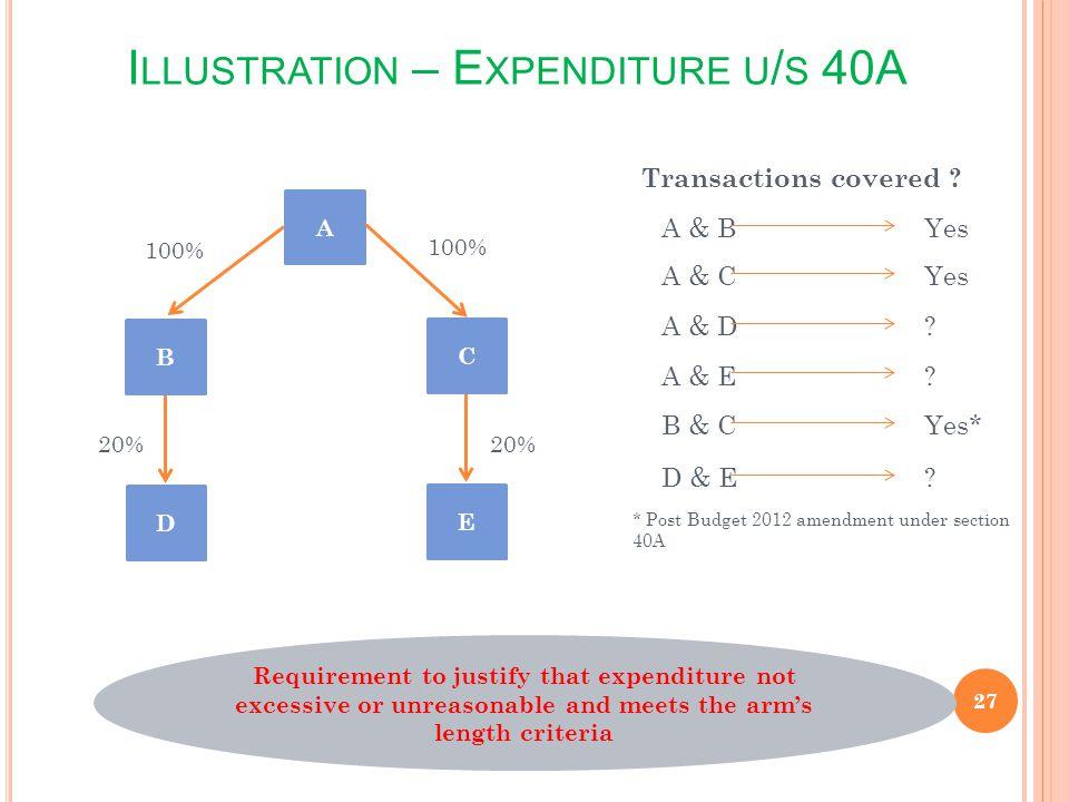Illustration – Expenditure u/s 40A