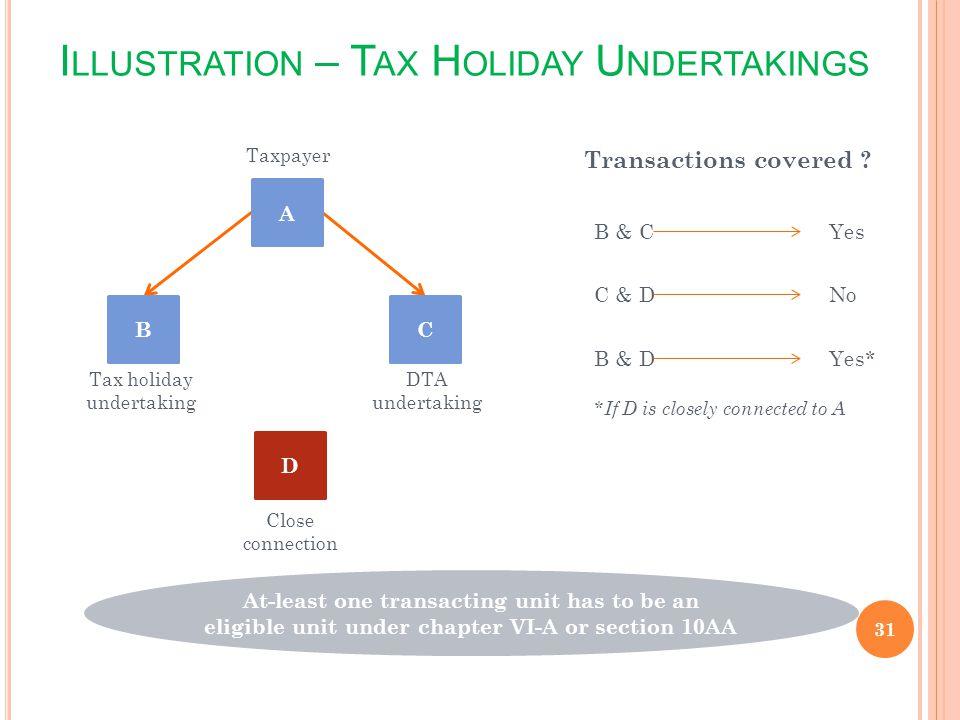 Illustration – Tax Holiday Undertakings