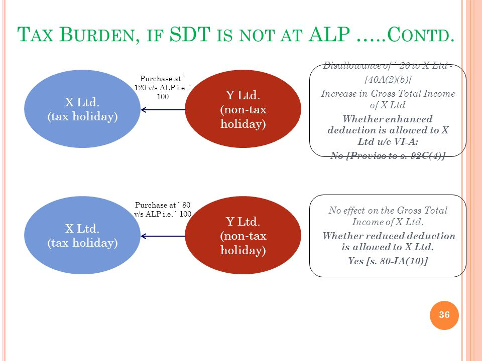 Tax Burden, if SDT is not at ALP …..Contd.