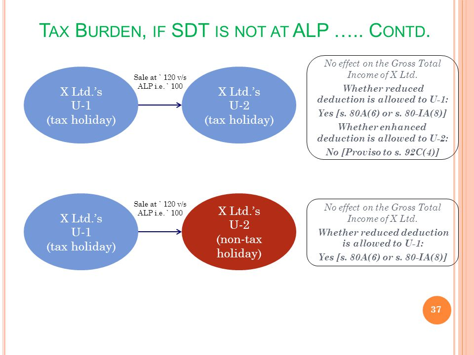 Tax Burden, if SDT is not at ALP ….. Contd.
