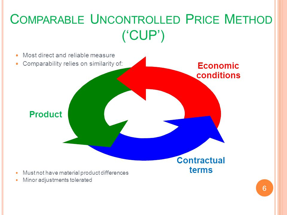 Comparable Uncontrolled Price Method ('CUP')