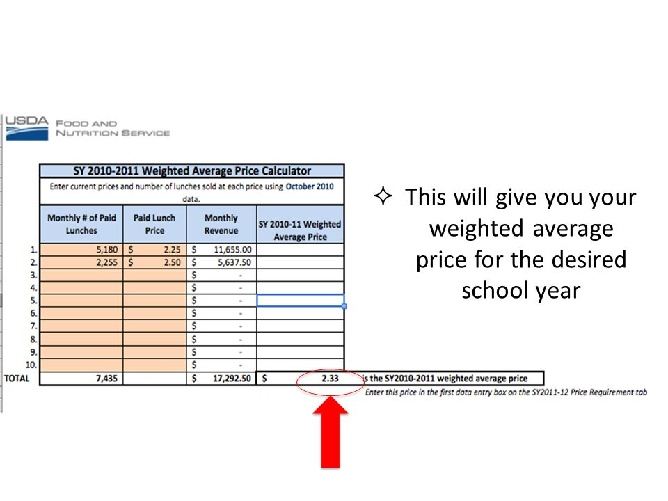 This will give you your weighted average price for the desired school year