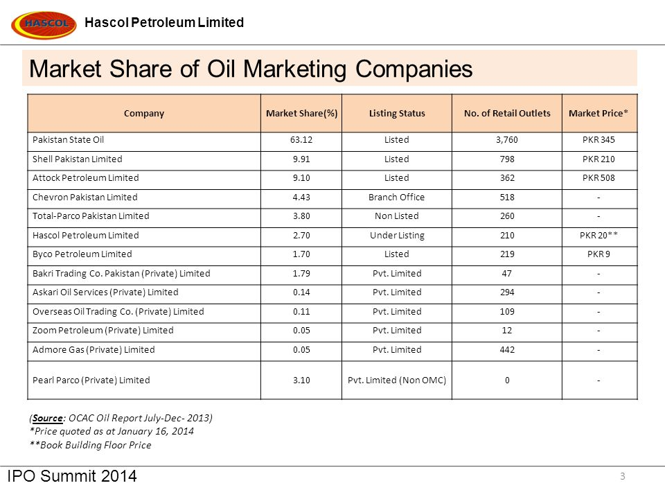 Market Share of Oil Marketing Companies