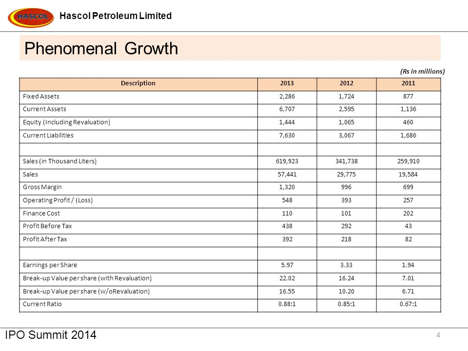 Phenomenal Growth IPO Summit 2014 Hascol Petroleum Limited