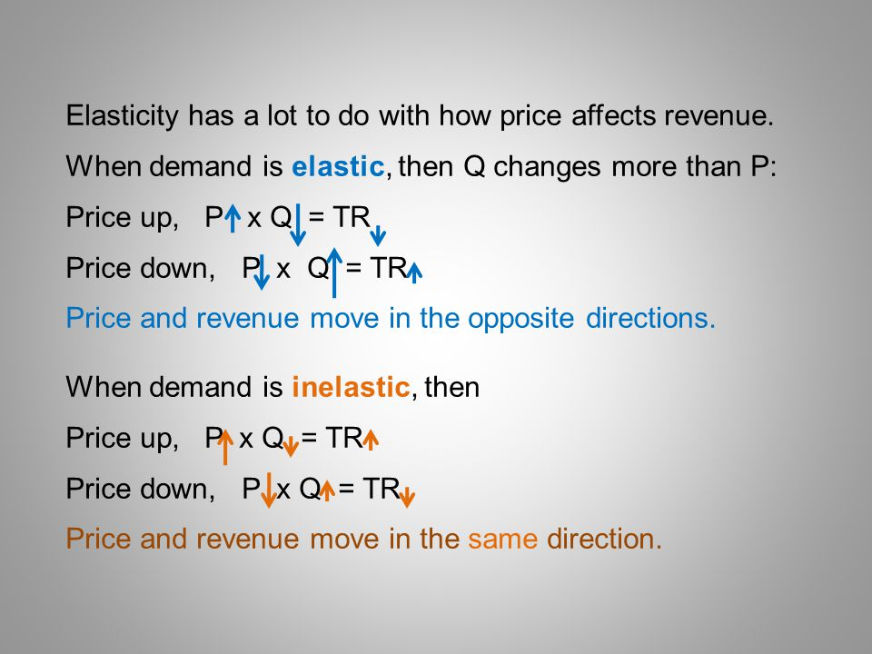 Elasticity has a lot to do with how price affects revenue.