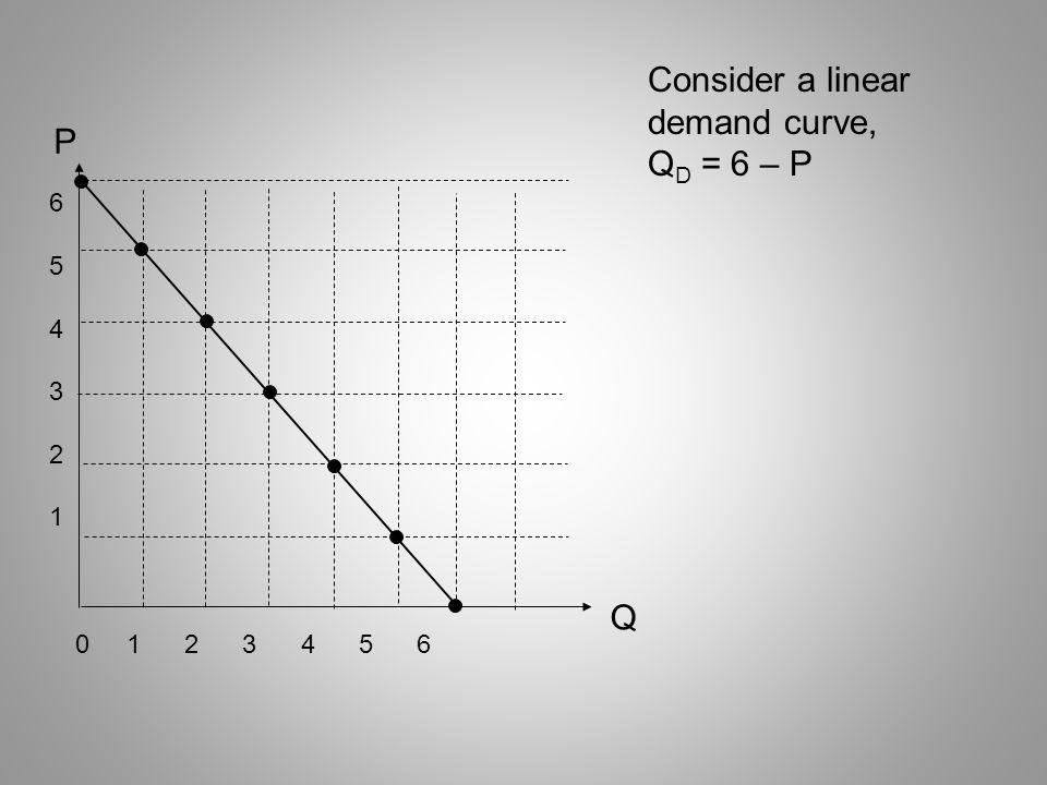 Consider a linear demand curve, QD = 6 – P