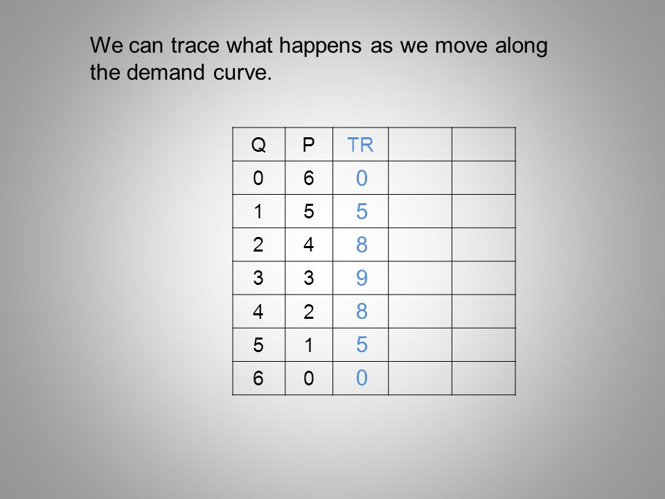 We can trace what happens as we move along the demand curve.
