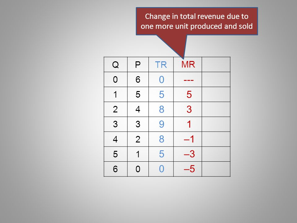 Change in total revenue due to one more unit produced and sold
