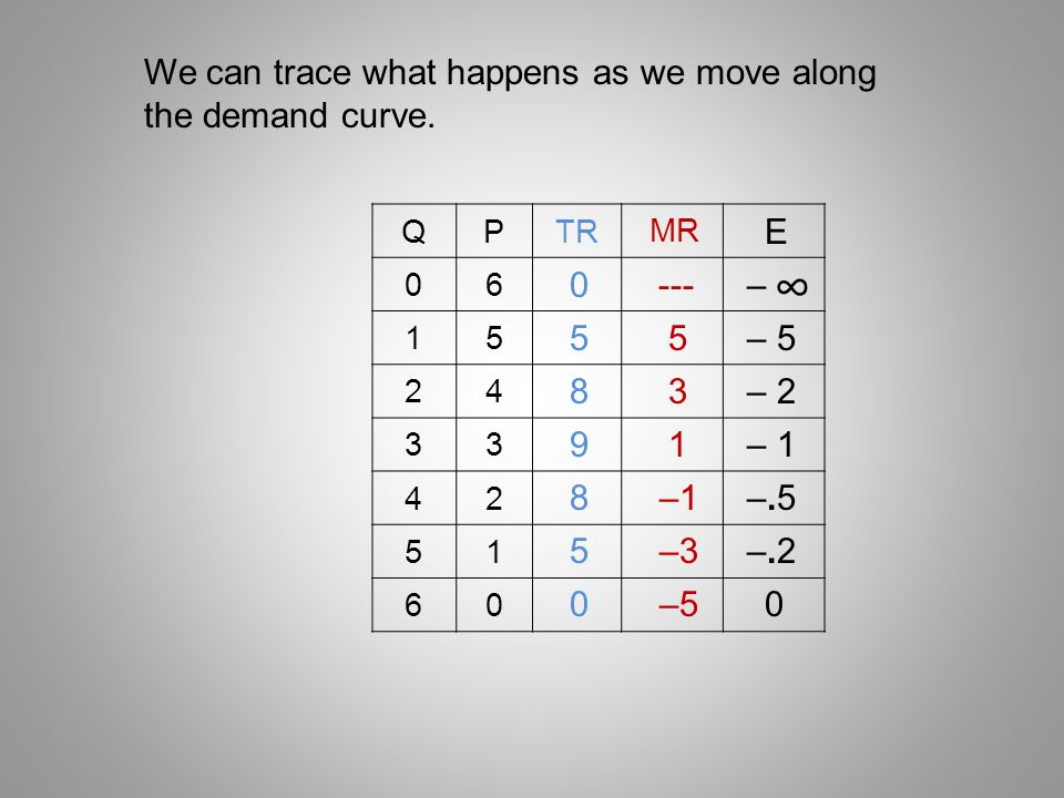 ∞ We can trace what happens as we move along the demand curve. E --- –