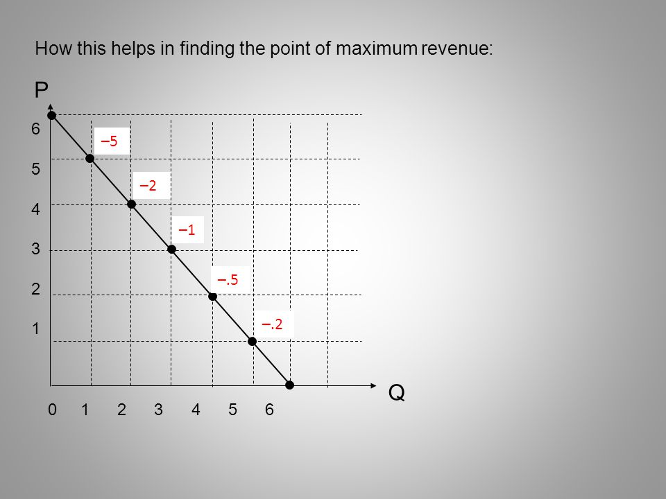 P Q How this helps in finding the point of maximum revenue: 6 5 –5 4 3