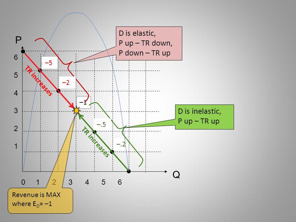 P Q D is elastic, P up – TR down, P down – TR up D is inelastic,