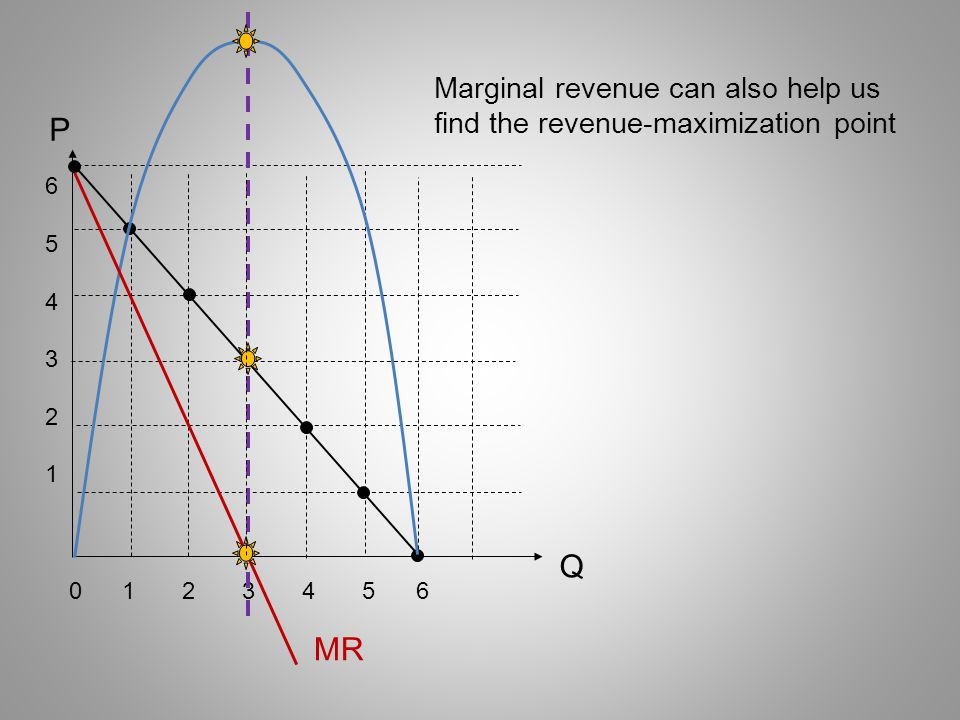 Marginal revenue can also help us find the revenue-maximization point