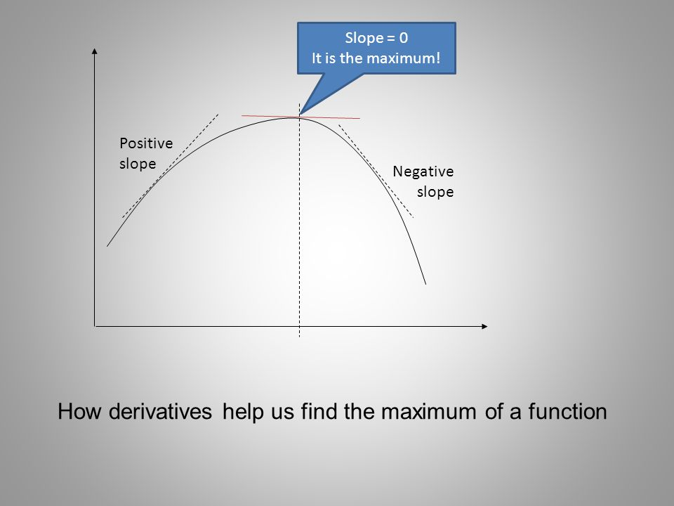 How derivatives help us find the maximum of a function