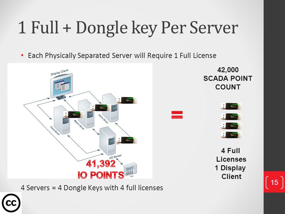 1 Full + Dongle key Per Server
