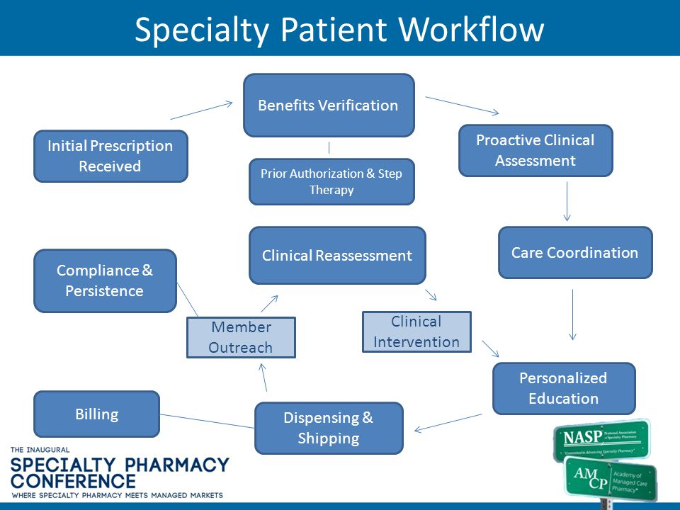 Specialty Patient Workflow