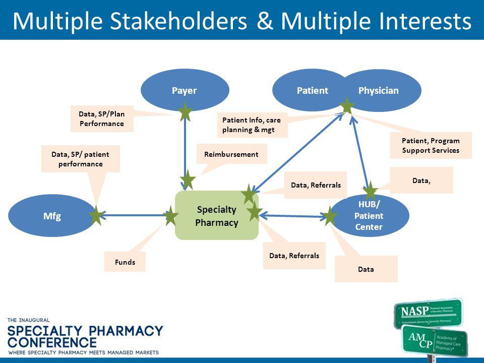 Multiple Stakeholders & Multiple Interests