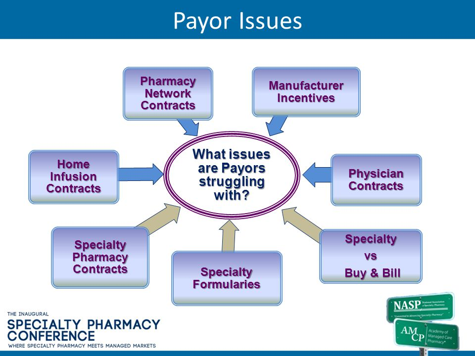 Payor Issues What issues are Payors struggling with