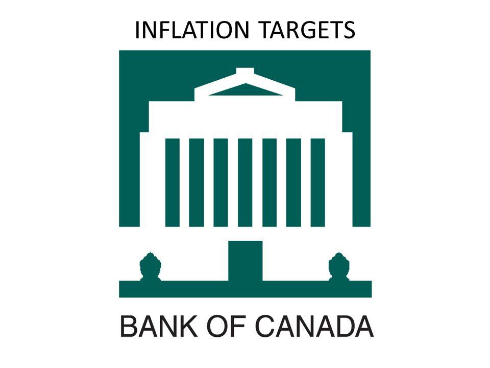 INFLATION TARGETS