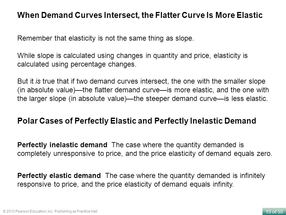 When Demand Curves Intersect, the Flatter Curve Is More Elastic