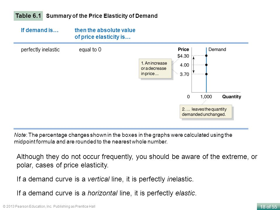 If a demand curve is a vertical line, it is perfectly inelastic.