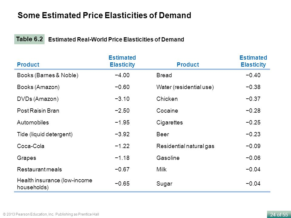 Some Estimated Price Elasticities of Demand