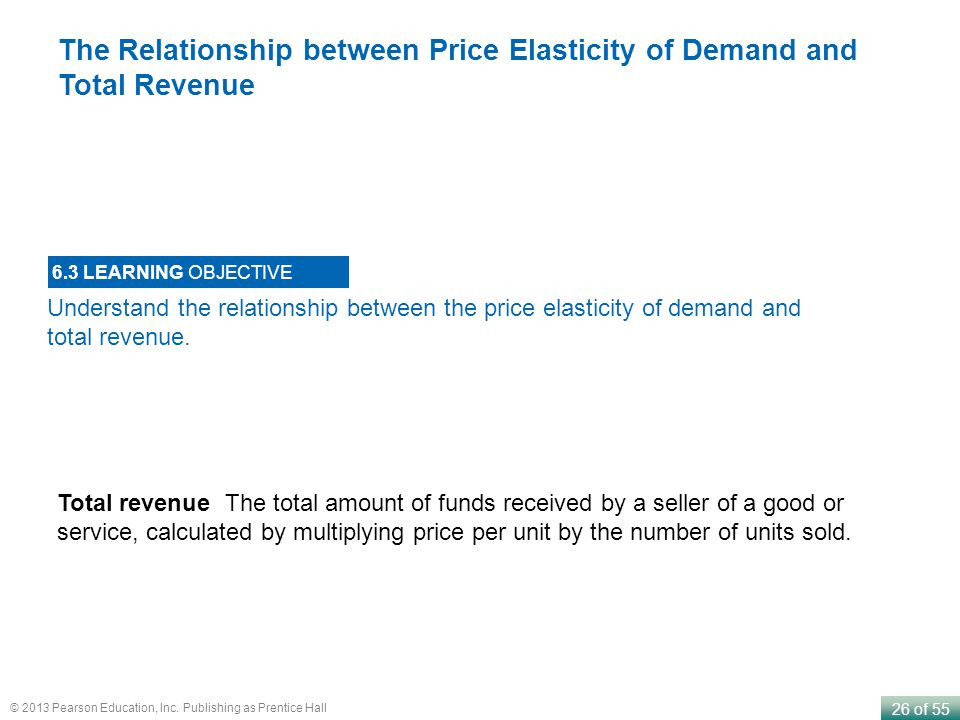 The Relationship between Price Elasticity of Demand and Total Revenue