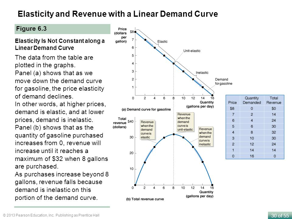 Elasticity and Revenue with a Linear Demand Curve
