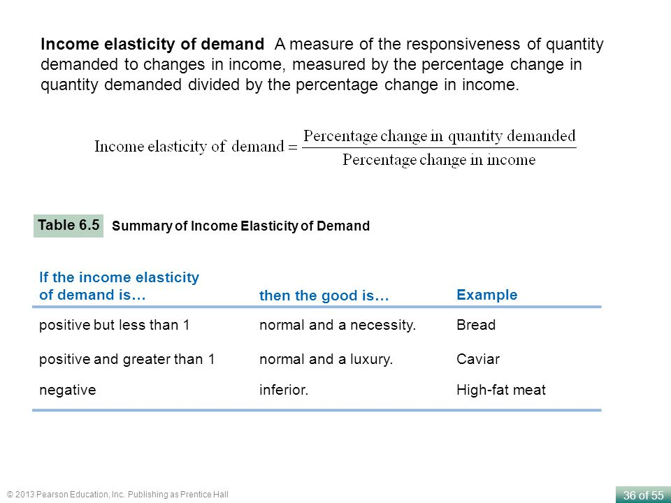 Income elasticity of demand A measure of the responsiveness of quantity demanded to changes in income, measured by the percentage change in quantity demanded divided by the percentage change in income.