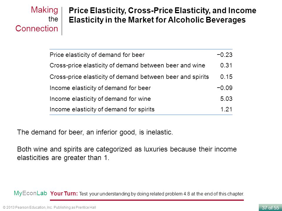 Making the Connection Price Elasticity, Cross-Price Elasticity, and Income Elasticity in the Market for Alcoholic Beverages.