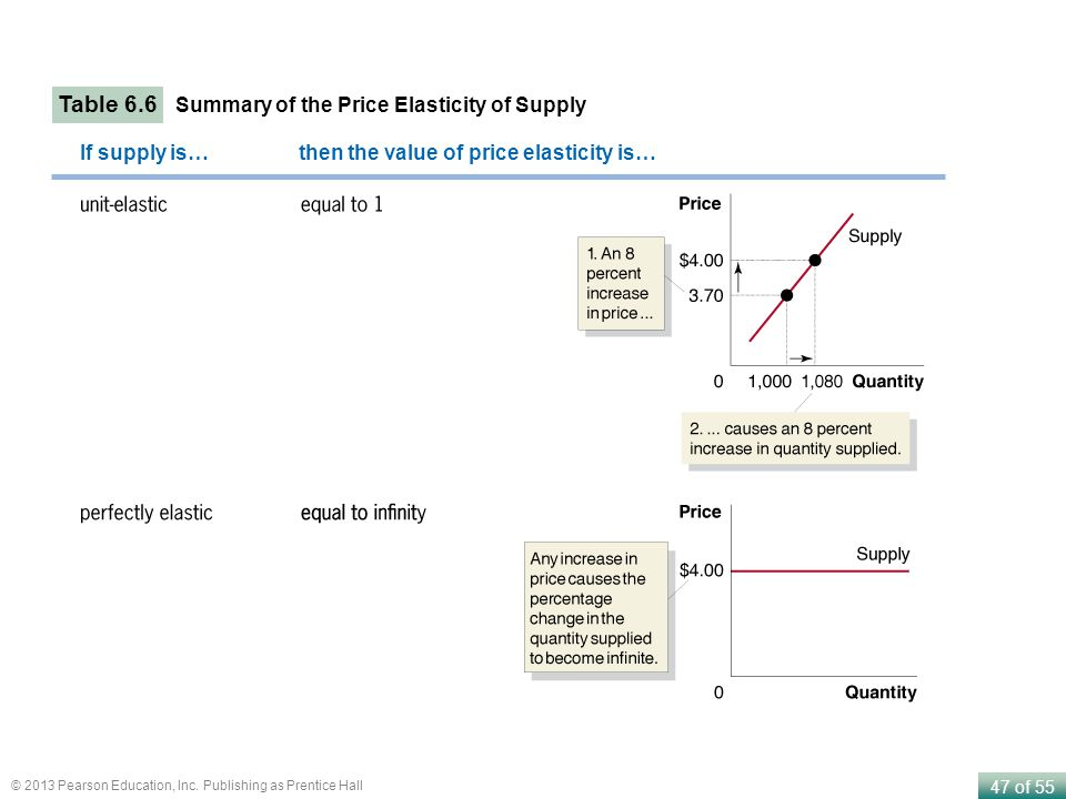Table 6.6 Summary of the Price Elasticity of Supply