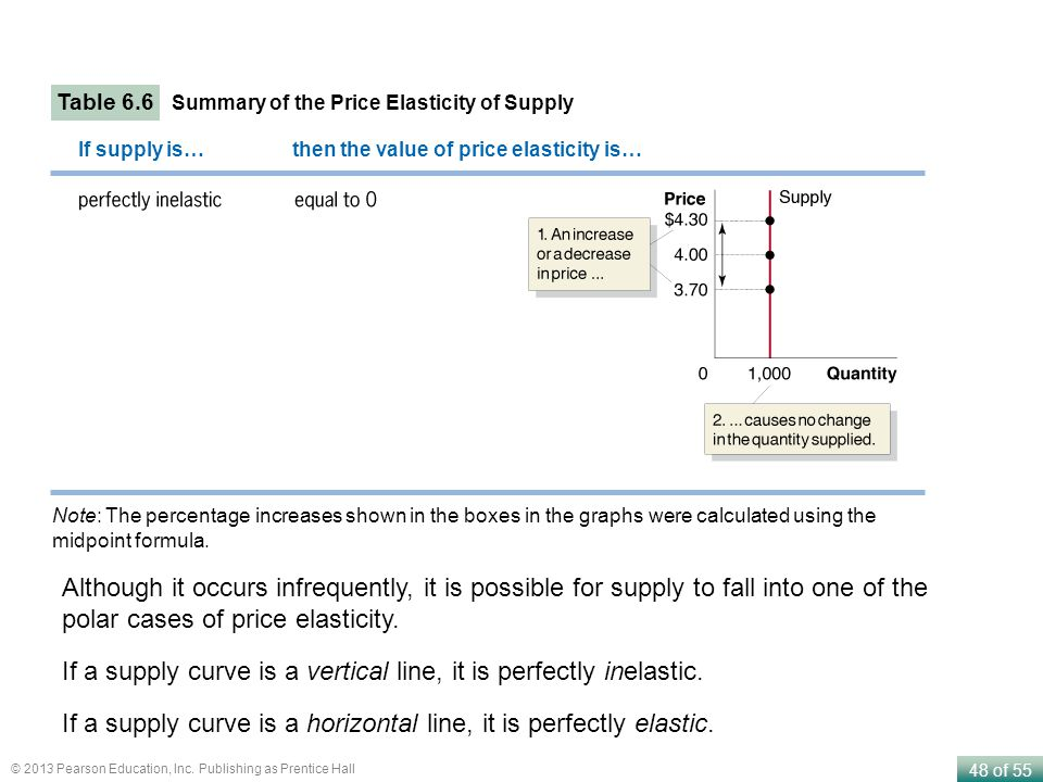 If a supply curve is a vertical line, it is perfectly inelastic.