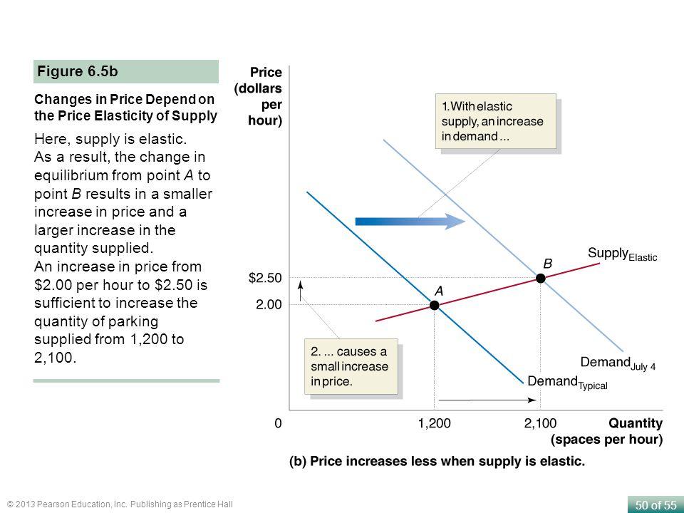 Figure 6.5b Here, supply is elastic.
