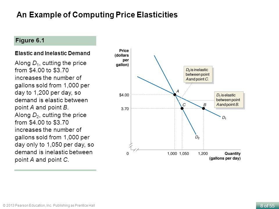 An Example of Computing Price Elasticities