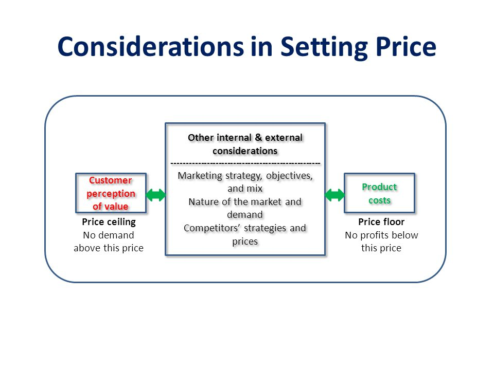 Considerations in Setting Price
