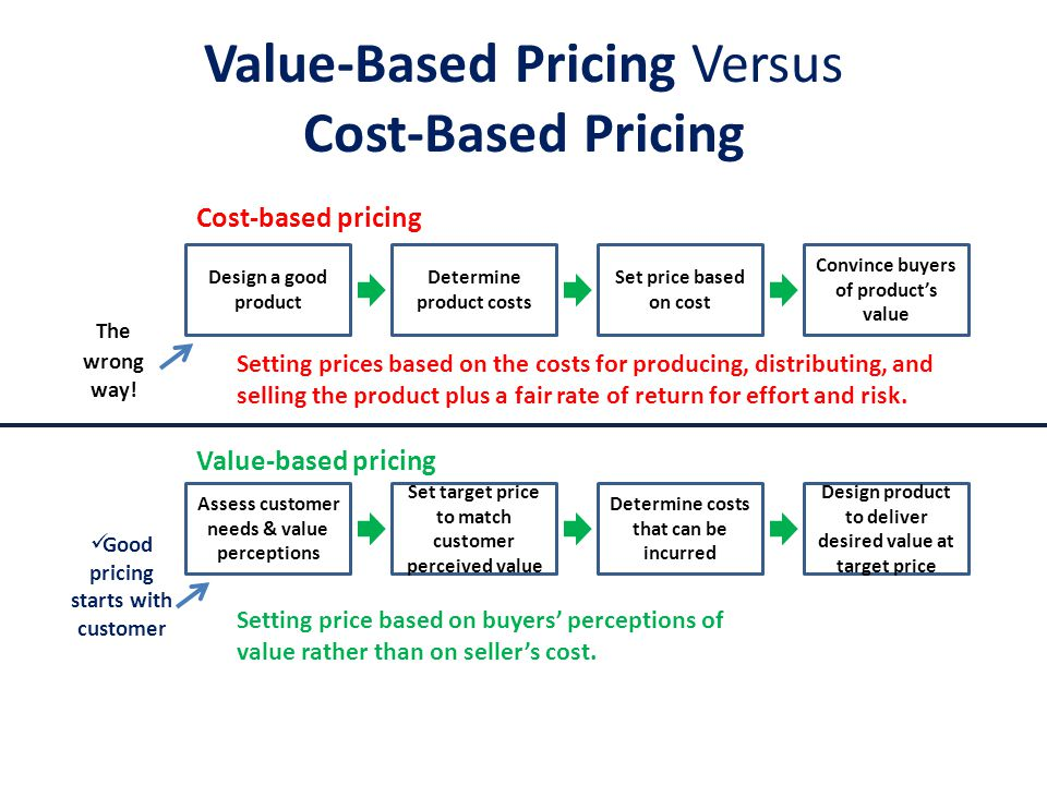 Value-Based Pricing Versus Cost-Based Pricing