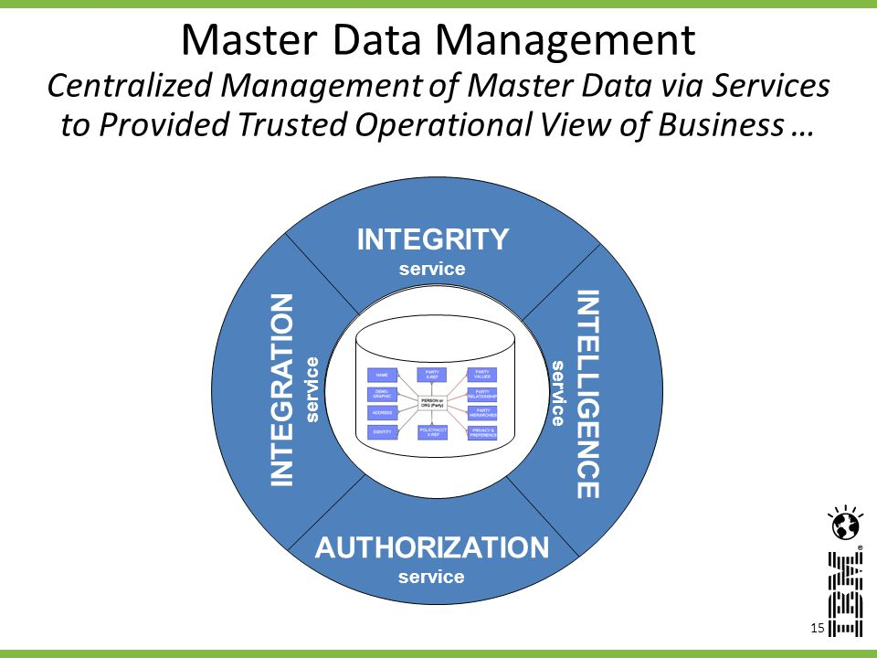Master Data Management Centralized Management of Master Data via Services to Provided Trusted Operational View of Business …