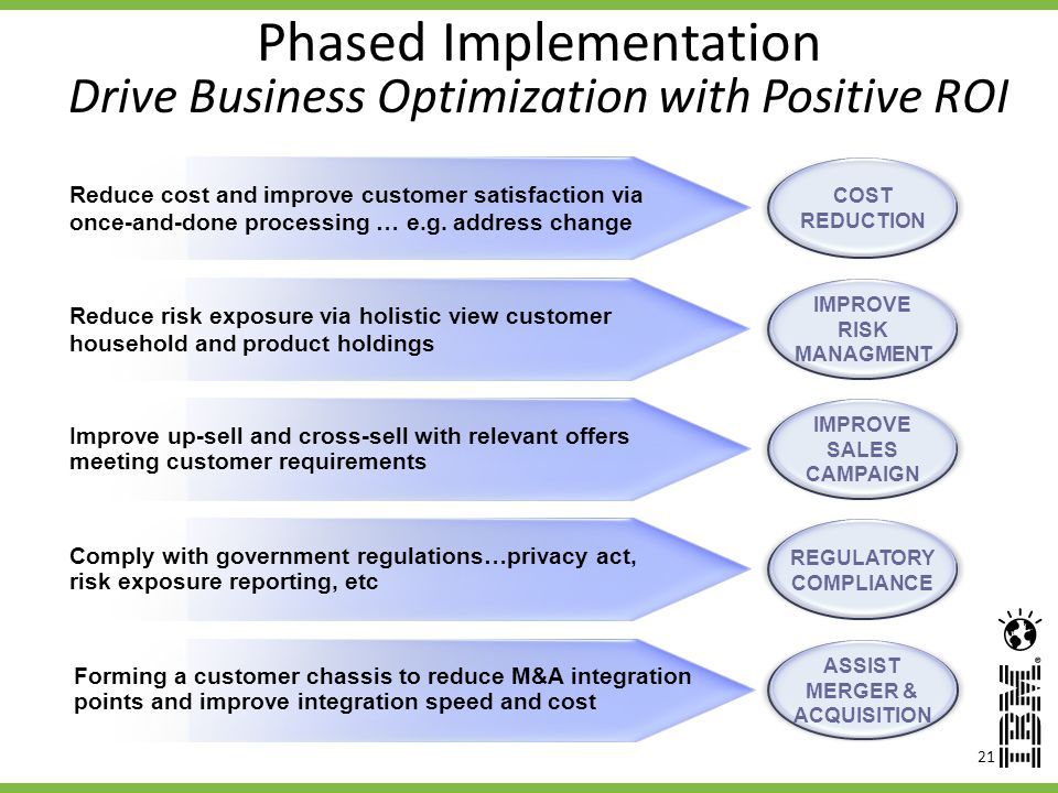 Phased Implementation Drive Business Optimization with Positive ROI