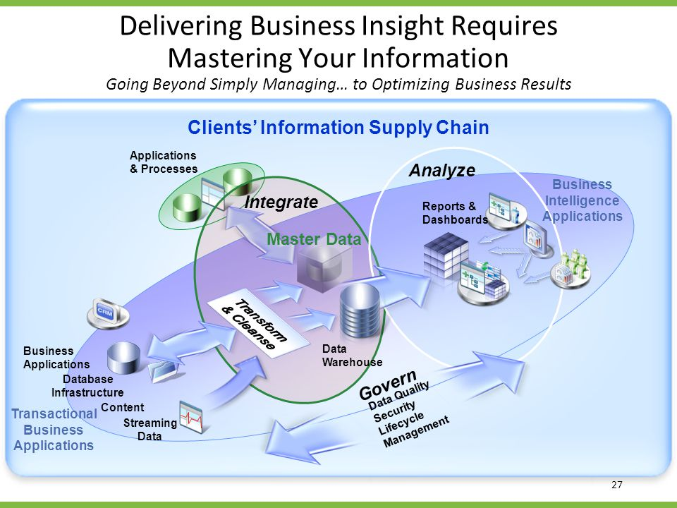 Business Intelligence Applications Transactional Business