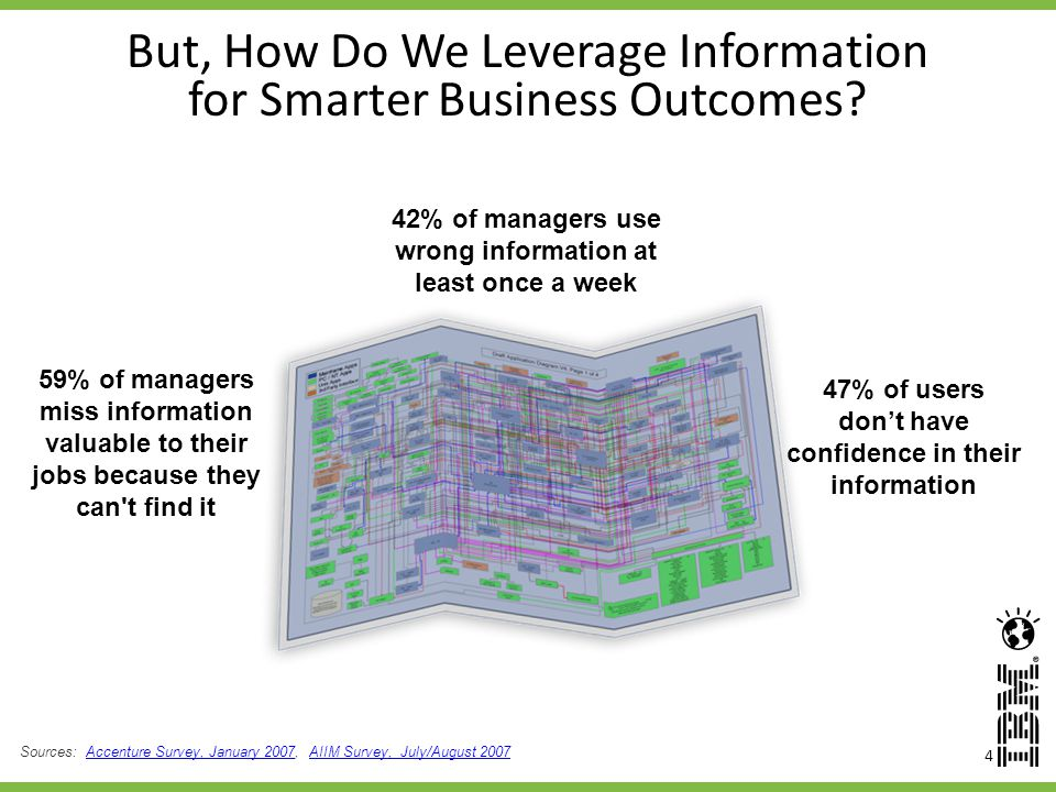 But, How Do We Leverage Information for Smarter Business Outcomes