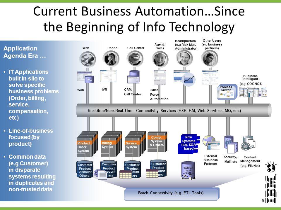 Current Business Automation…Since the Beginning of Info Technology