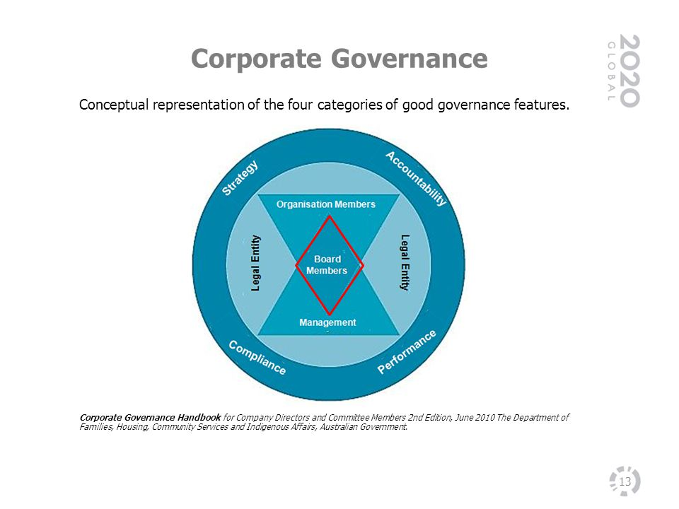 Corporate Governance Conceptual representation of the four categories of good governance features.