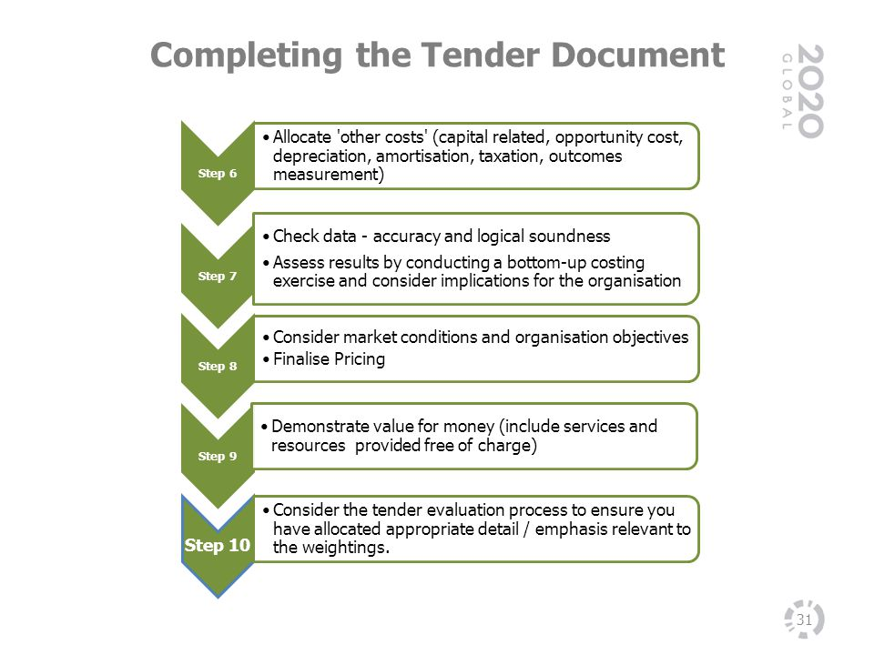 Completing the Tender Document